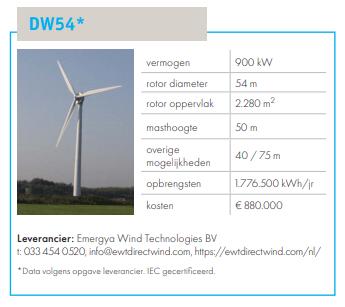 Dwf windmolen