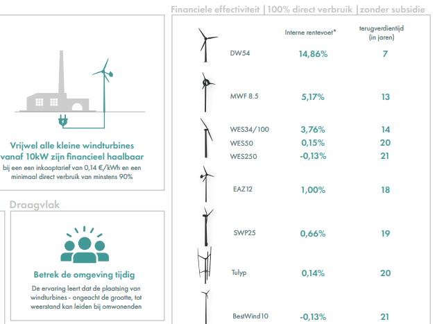Onderzoek windmolens