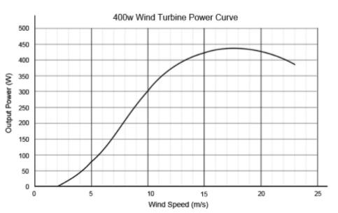 Output windmolen