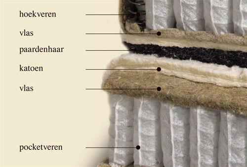 Matras Natuurlijke Materialen : Overzicht duurzame en comfortabele matrassen voor natuurlijk