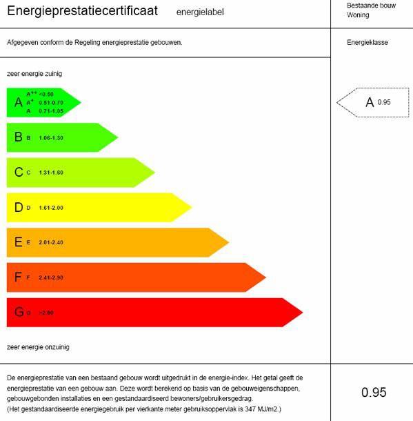 Subsidie Energielabel, energiebesparing