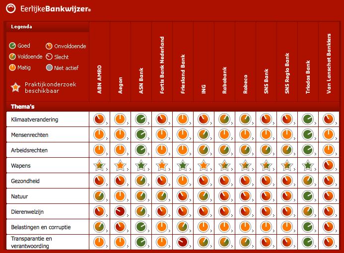 Duurzaam bankieren? Hoe duurzaam en transparant is jouw bank?