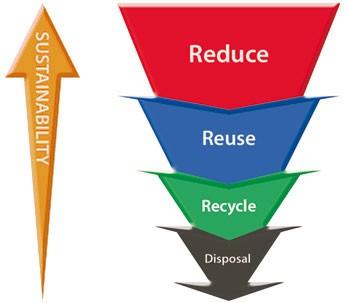 duurzaam-leven-regel