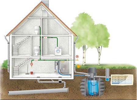 Hemelwatersysteem