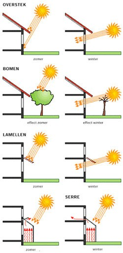 ... of Zonneboiler en Zonnepanelen. Kies voor eigen Duurzame Stroom