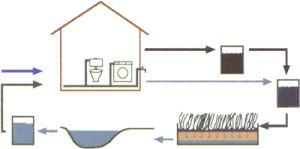 Hergebruik grijs water