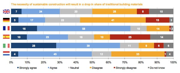 Opmars duurzame bouwmaterialen