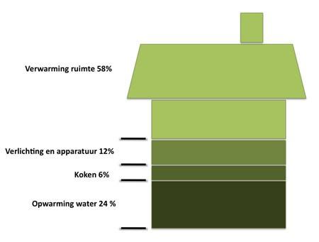 Verwarming van je huis kost meeste energie overzicht rendement verwarmingsbronnen open haard - Hoe je je huis regelt ...