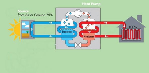 Warmtepomp verwarming  Hoog rendement bij lage temperatuur  Bespaar energie
