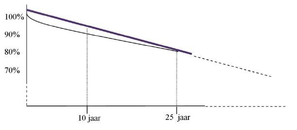 Degradatie vermogen zonnepanelen