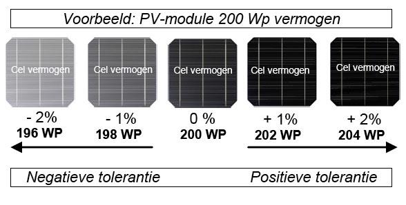 Vermogenstolerantie zonnepaneel