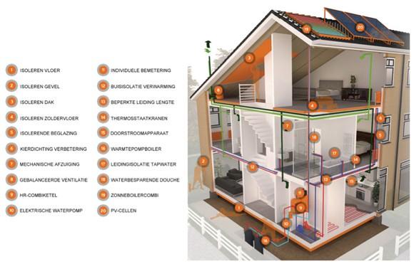 Subsidie Energiebesparende maatregelen weer beschikbaar