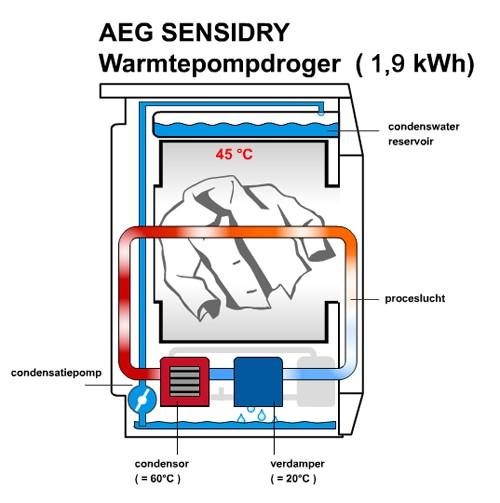 Welke wasdroger is energiezuinigst? Test  Warmtepomp droger beste keus   Duurzaam thuis