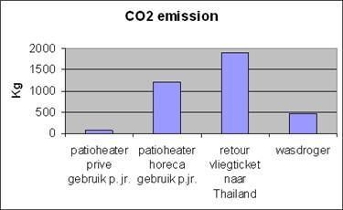 Terrasverwarming energieverbuik