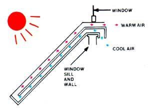 Zonnecollector zelf diy