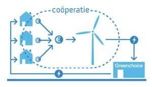 Groene energie greenchoice