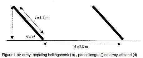 Tekening afstand zonnepaneel plat dak