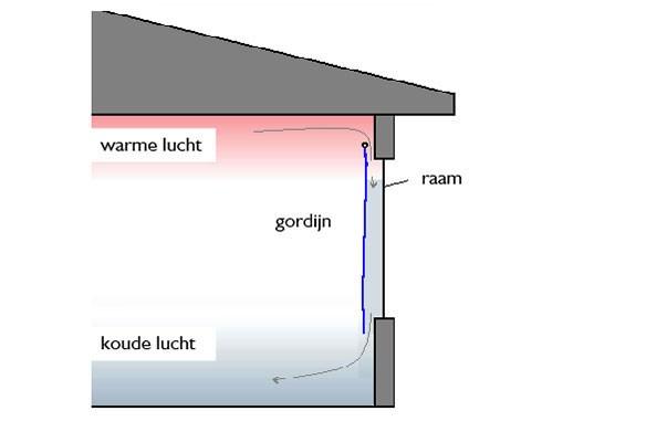 Energieverlies koude lucht