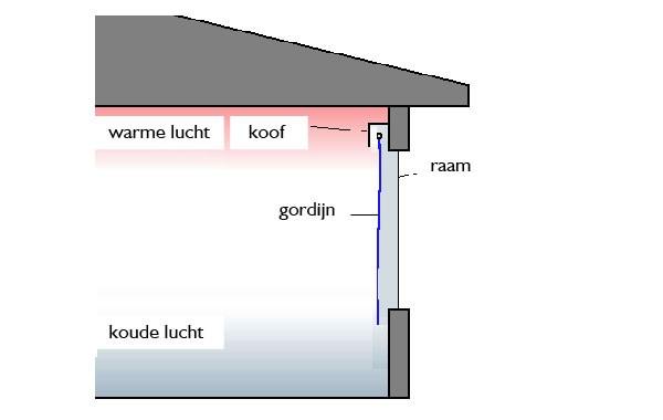 koof-gordijnen-energiebesparing