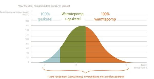 Cv ketel warmtepomp