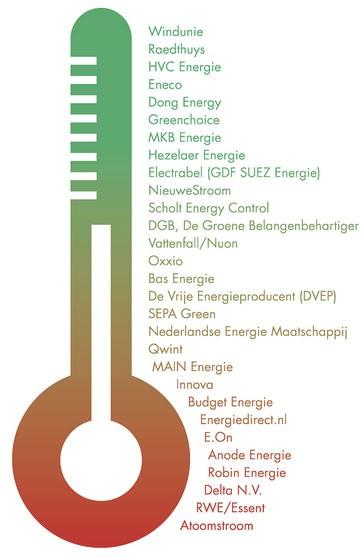 Groenste energieleverancier Nederland graadmeter