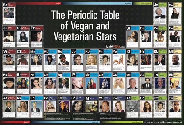 Vegetarishe of veganistische beroemdheden periodiek systeem