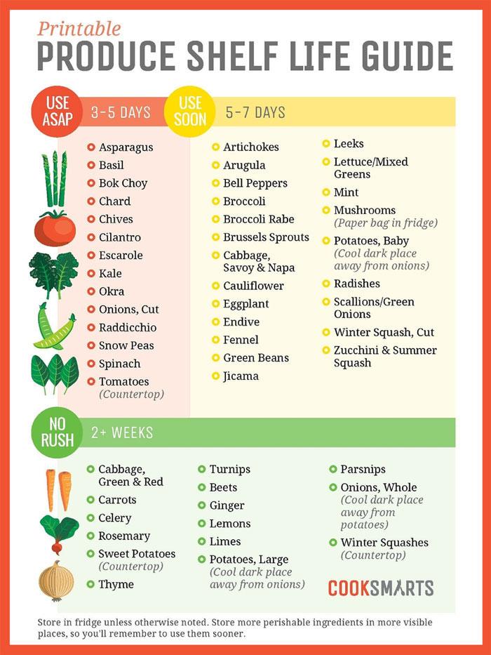 Poster bewaren groente en fruit in koelkast