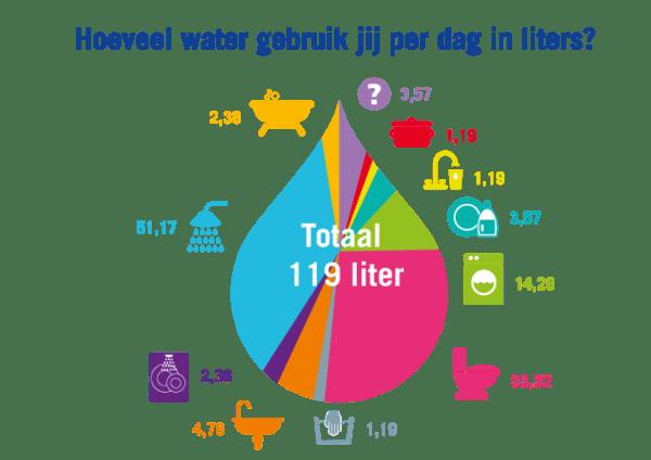 Bespaar tot 90% douchewater