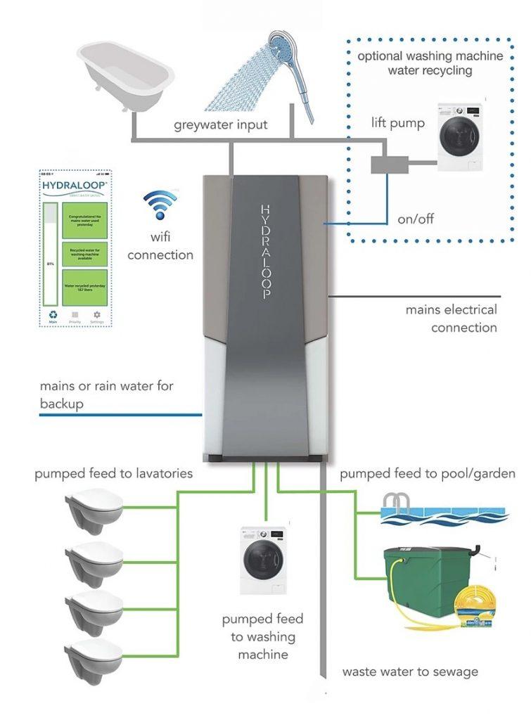 Hydraloop grijs water toilet wasmachine