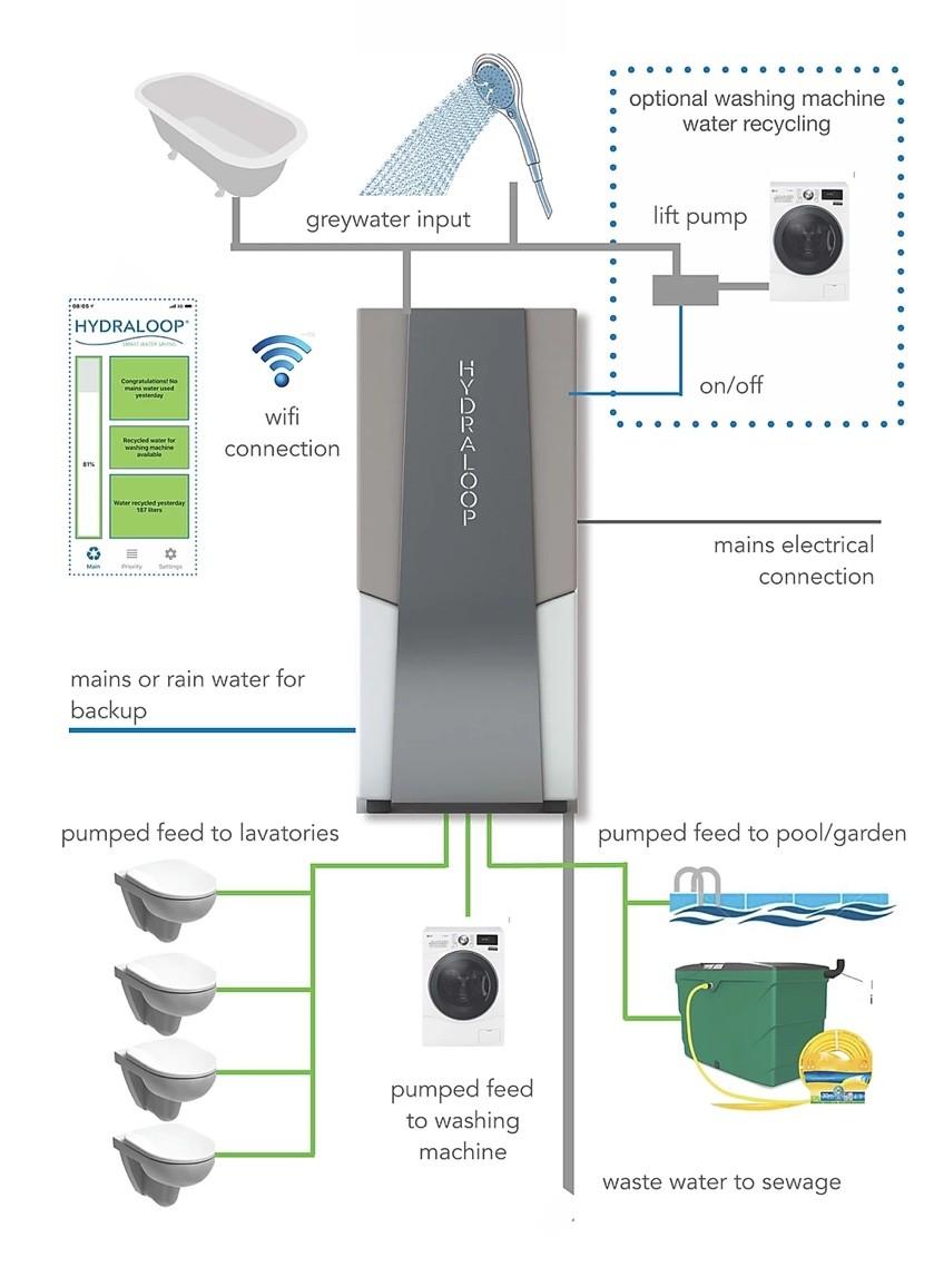 Hydraloop voor grijs water gebruik voor toilet en wasmachine