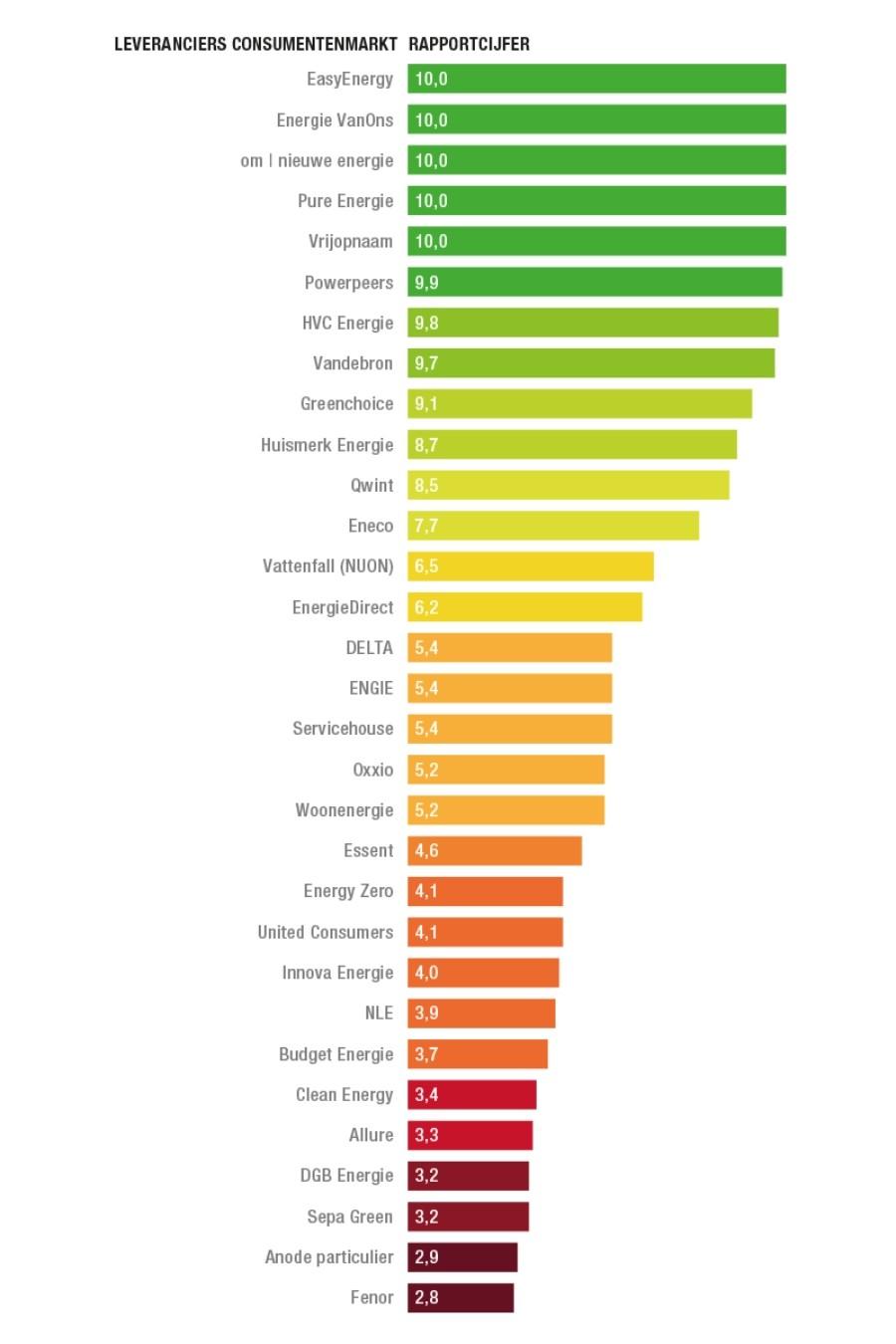 Groenste energieleverancier van nederland