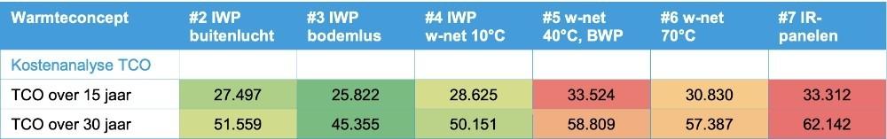 Vergelijking elektrisch verwarmen met warmtepomp