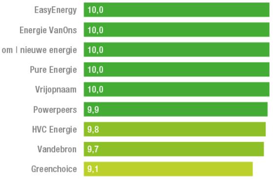 Groenste energie